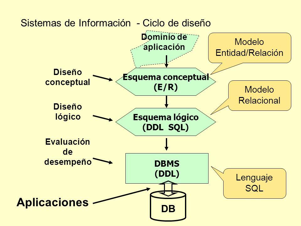 Sistemas de Información - Ciclo de diseño Dominio de aplicación Esquema conceptual (E/R) Diseño conceptual Modelo Entidad/Relación Esquema lógico (DDL