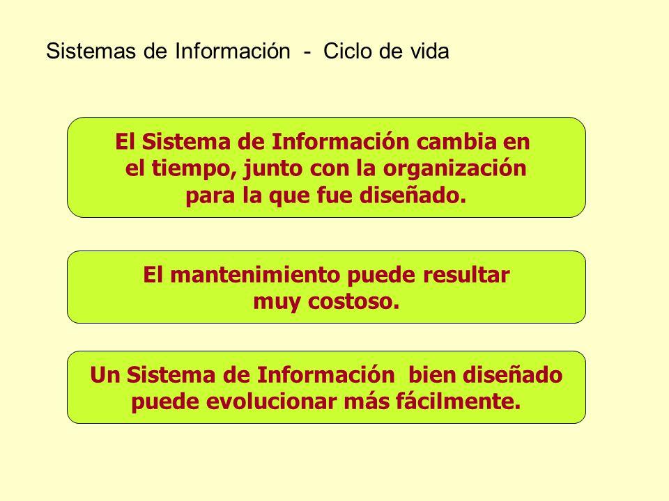 Sistemas de Información - Ciclo de vida El Sistema de Información cambia en el tiempo, junto con la organización para la que fue diseñado. El mantenim