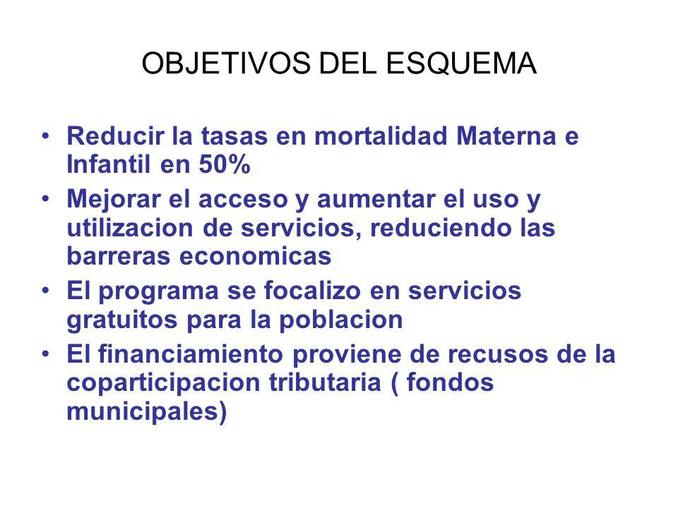 OBJETIVOS DEL ESQUEMA Reducir la tasas en mortalidad Materna e Infantil en 50% Mejorar el acceso y aumentar el uso y utilizacion de servicios, reducie