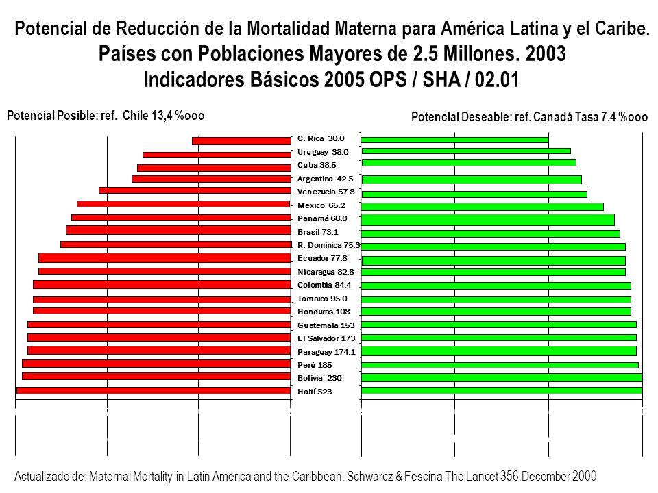 Potencial de Reducción de la Mortalidad Materna para América Latina y el Caribe. Países con Poblaciones Mayores de 2.5 Millones. 2003 Indicadores Bási