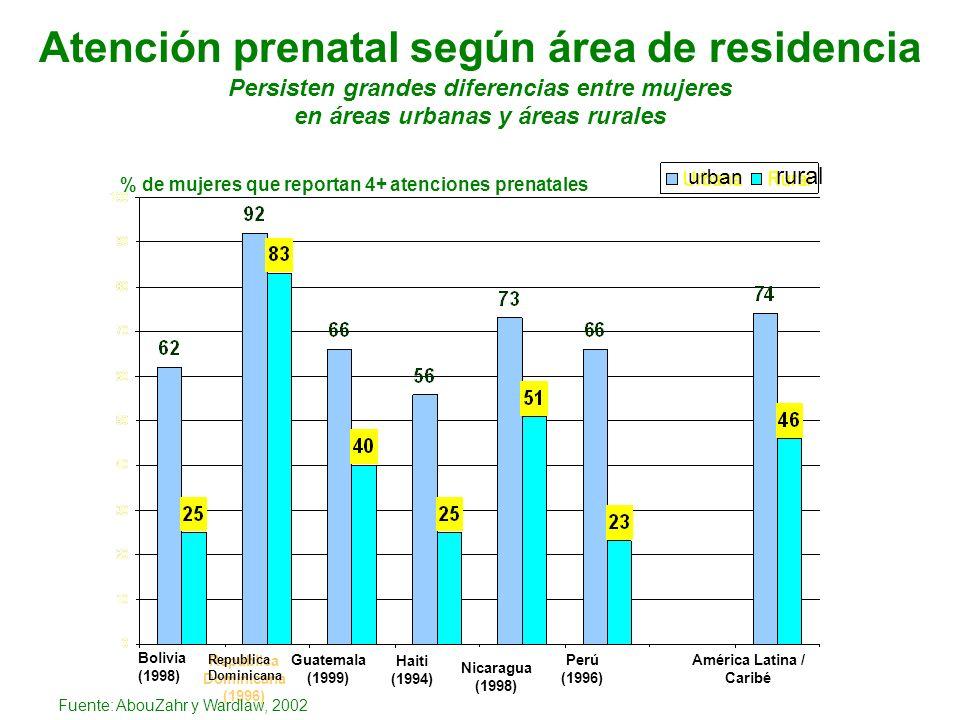 República Dominicana (1996) Atención prenatal según área de residencia Persisten grandes diferencias entre mujeres en áreas urbanas y áreas rurales Gu