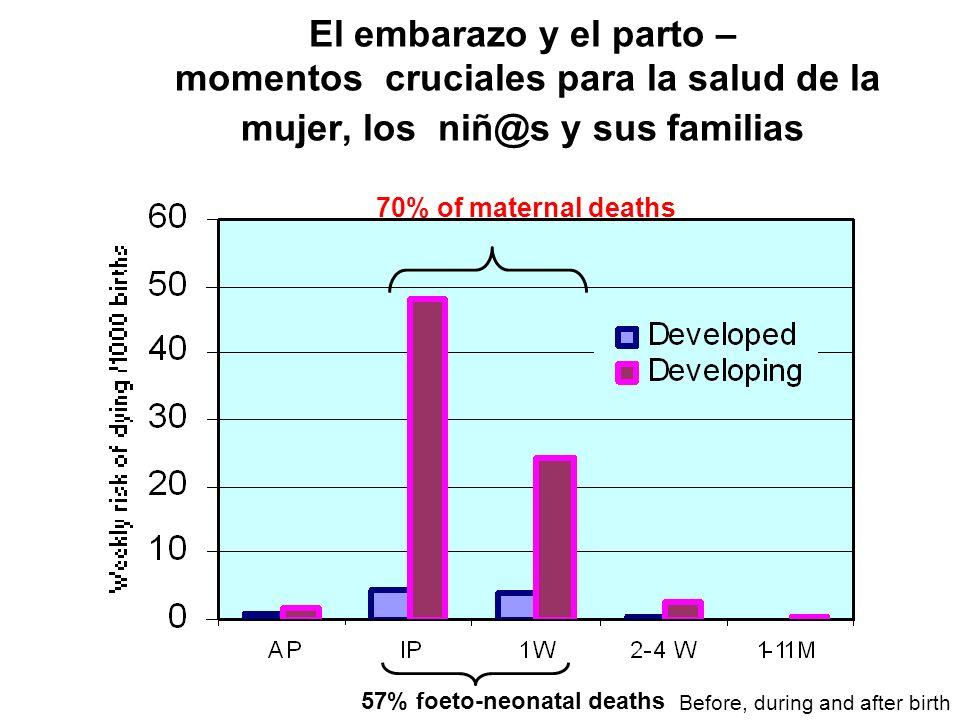 Tasas de Mortalidad Infantil en la Región de las Américas por 1,000 nacidos vivos.