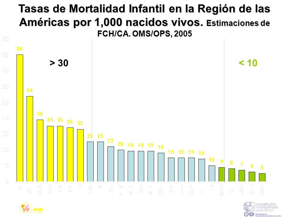 Tasas de Mortalidad Infantil en la Región de las Américas por 1,000 nacidos vivos. Estimaciones de FCH/CA. OMS/OPS, 2005 > 30< 10