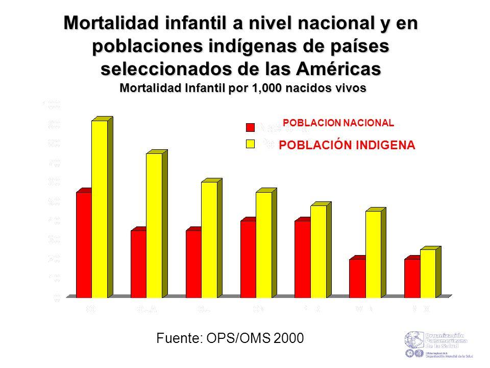 Mortalidad infantil a nivel nacional y en poblaciones indígenas de países seleccionados de las Américas Mortalidad Infantil por 1,000 nacidos vivos Fu