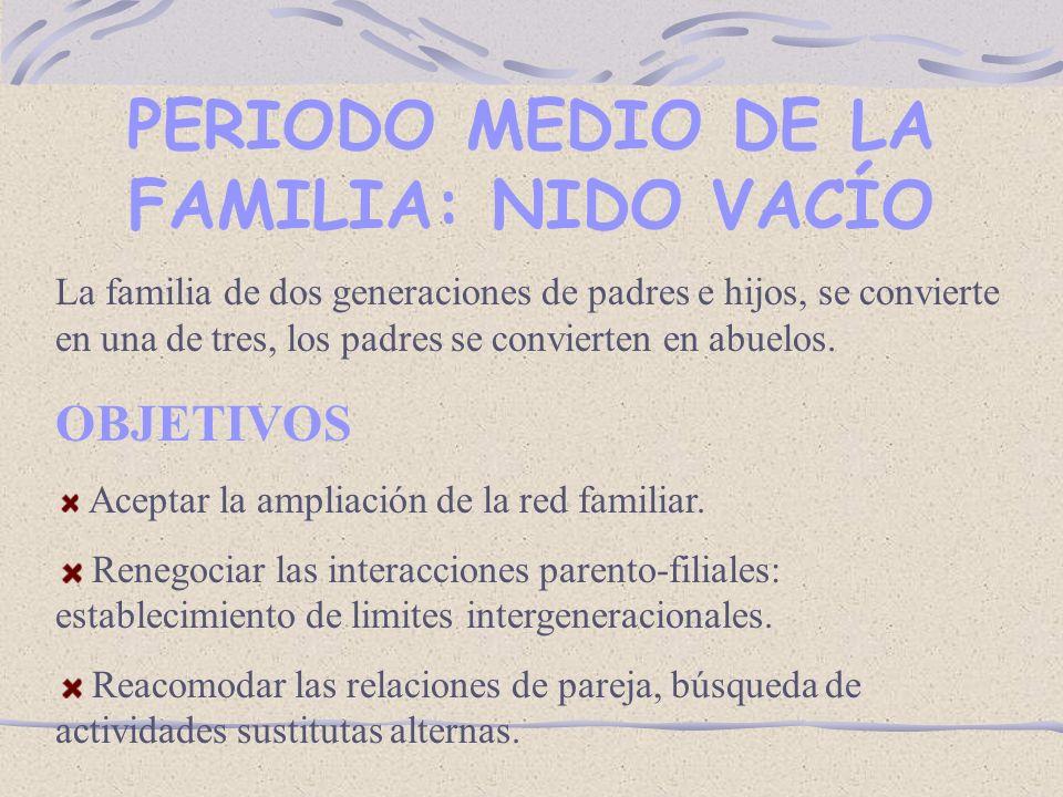 PERIODO MEDIO DE LA FAMILIA: NIDO VACÍO La familia de dos generaciones de padres e hijos, se convierte en una de tres, los padres se convierten en abuelos.