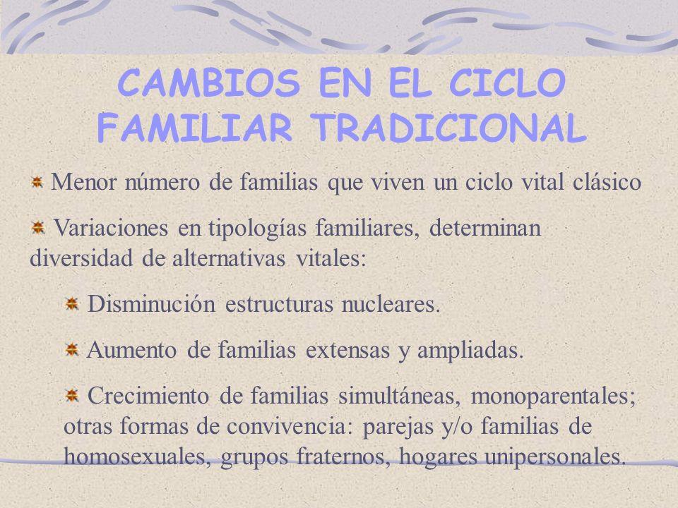 CAMBIOS EN EL CICLO FAMILIAR TRADICIONAL Menor número de familias que viven un ciclo vital clásico Variaciones en tipologías familiares, determinan diversidad de alternativas vitales: Disminución estructuras nucleares.