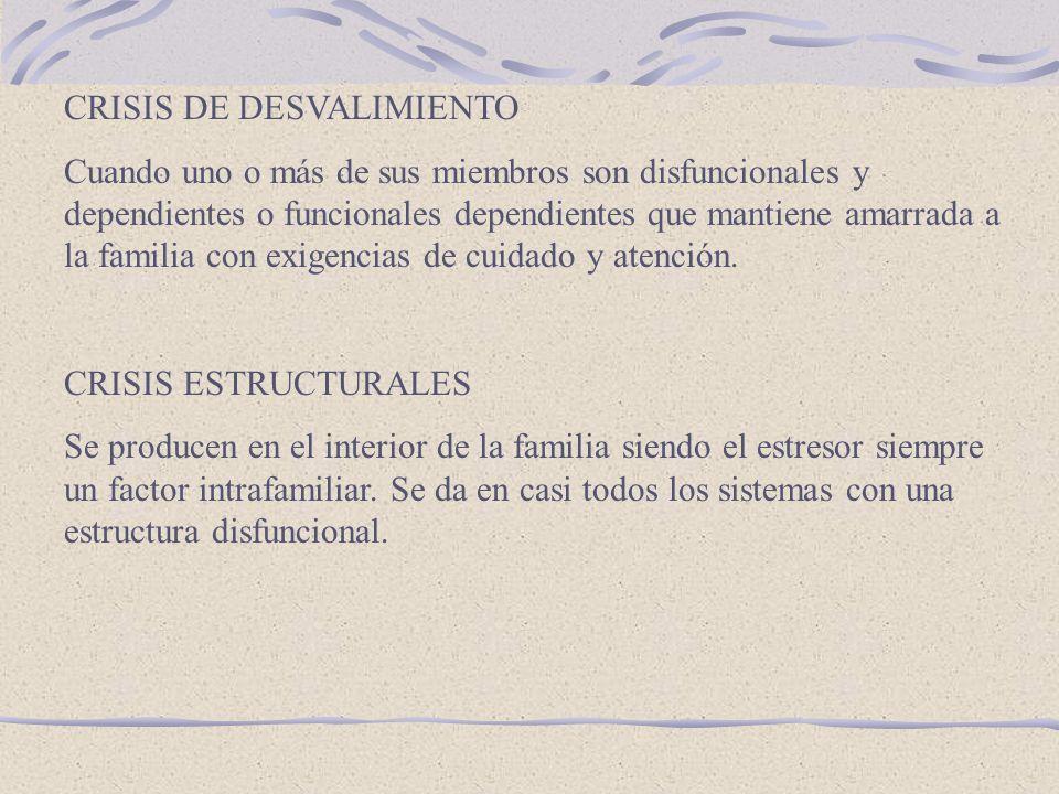 CRISIS DE DESVALIMIENTO Cuando uno o más de sus miembros son disfuncionales y dependientes o funcionales dependientes que mantiene amarrada a la familia con exigencias de cuidado y atención.