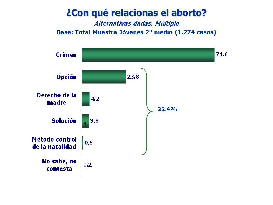 ¿Con qué relacionas el aborto? Alternativas dadas. Múltiple Base: Total Muestra Jóvenes 2° medio (1.274 casos) 32.4%