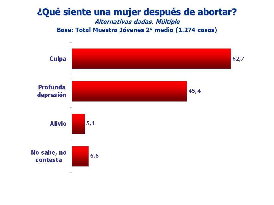 ¿Qué siente una mujer después de abortar? Alternativas dadas. Múltiple Base: Total Muestra Jóvenes 2° medio (1.274 casos)