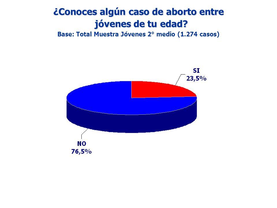 ¿Conoces algún caso de aborto entre jóvenes de tu edad? jóvenes de tu edad? Base: Total Muestra Jóvenes 2° medio (1.274 casos)
