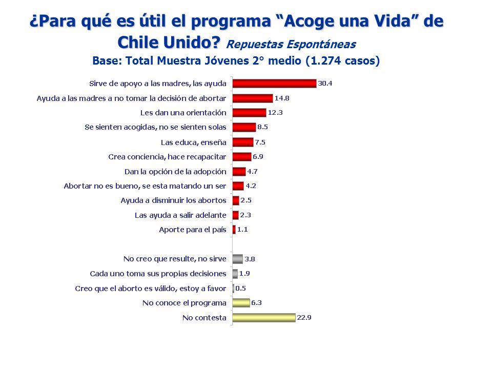 ¿Para qué es útil el programa Acoge una Vida de Chile Unido? ¿Para qué es útil el programa Acoge una Vida de Chile Unido? Repuestas Espontáneas Base:
