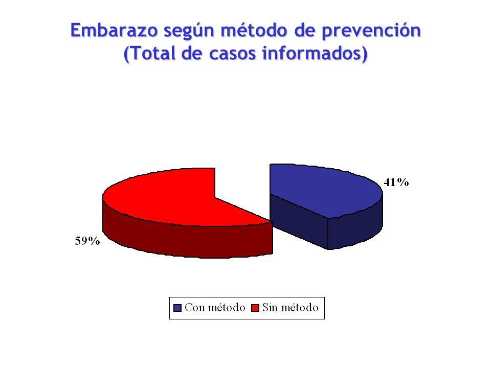 Embarazo según método de prevención (Total de casos informados)
