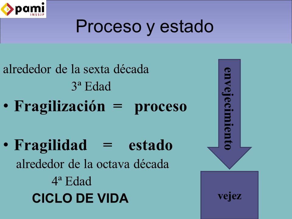 Proceso y estado alrededor de la sexta década 3ª Edad Fragilización = proceso Fragilidad = estado alrededor de la octava década 4ª Edad CICLO DE VIDA vejez envejecimiento