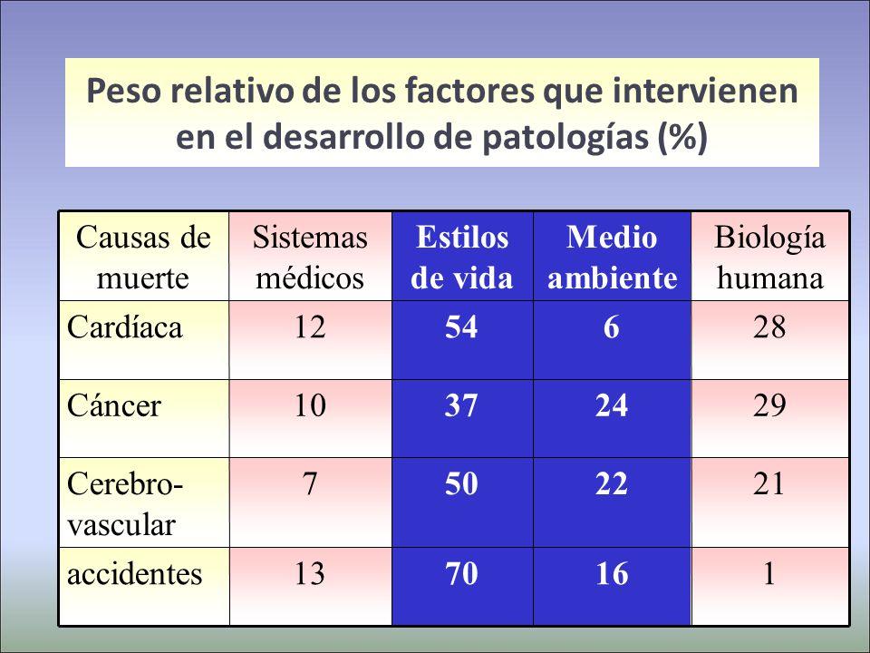 Peso relativo de los factores que intervienen en el desarrollo de patologías (%) Causas de muerte Sistemas médicos Estilos de vida Medio ambiente Biología humana Cardíaca1254628 Cáncer10372429 Cerebro- vascular 7502221 accidentes1370161