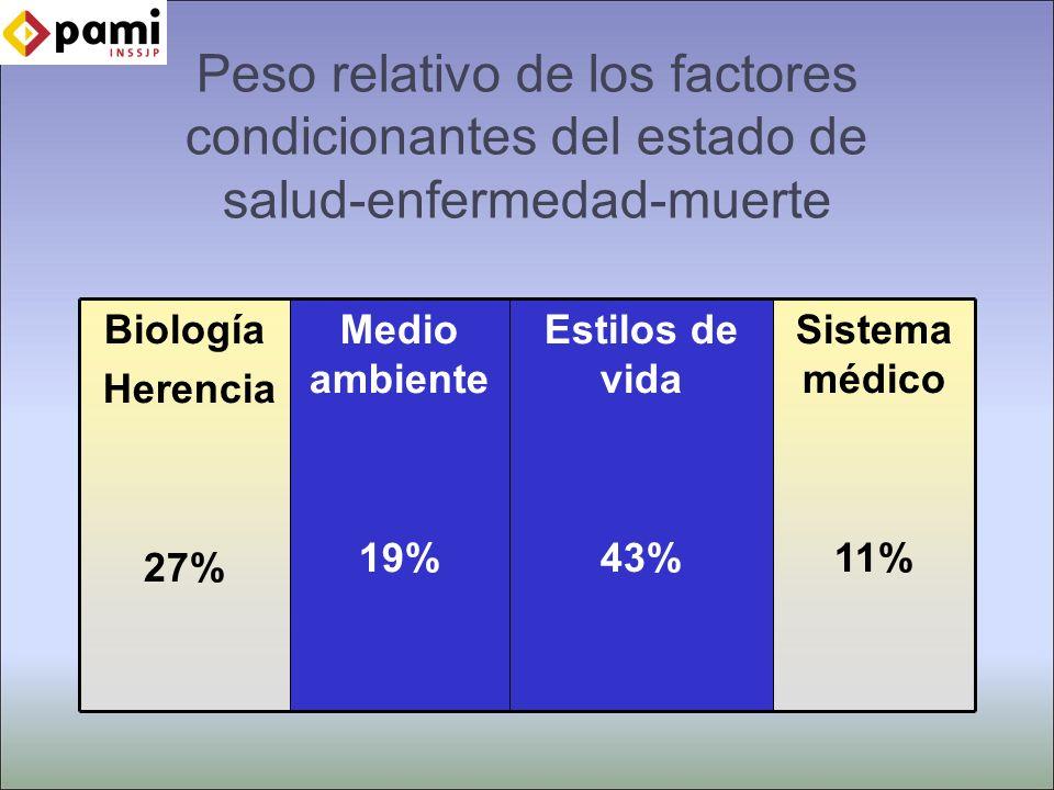 Peso relativo de los factores condicionantes del estado de salud-enfermedad-muerte Biología Herencia 27% Medio ambiente 19% Estilos de vida 43% Sistema médico 11%