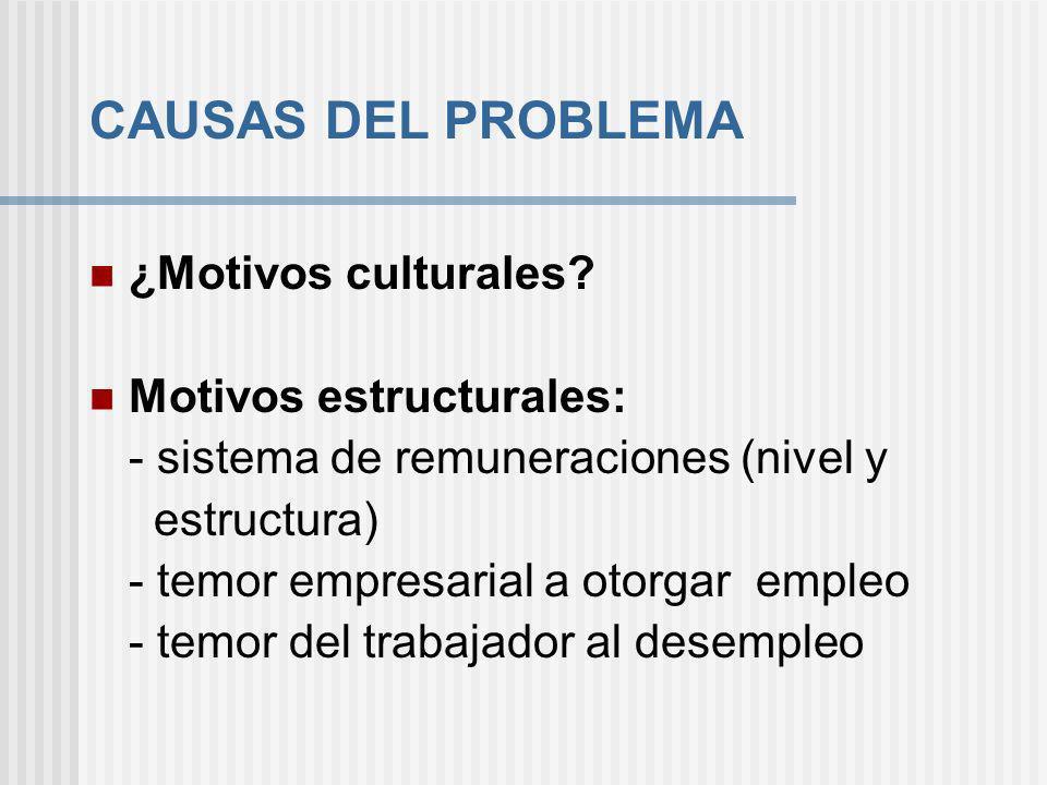 CAUSAS DEL PROBLEMA ¿Motivos culturales? Motivos estructurales: - sistema de remuneraciones (nivel y estructura) - temor empresarial a otorgar empleo