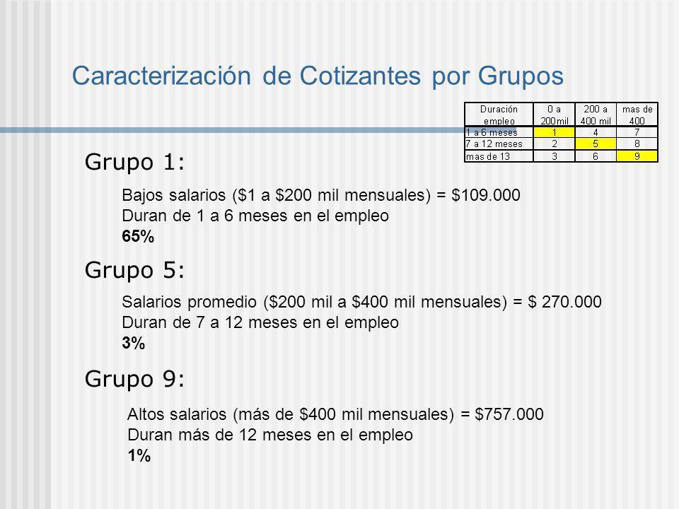 Caracterización de Cotizantes por Grupos Grupo 1: Grupo 5: Grupo 9: Bajos salarios ($1 a $200 mil mensuales) = $109.000 Duran de 1 a 6 meses en el emp