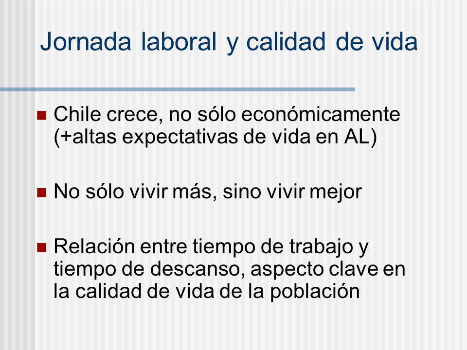 Jornada laboral y calidad de vida Chile crece, no sólo económicamente (+altas expectativas de vida en AL) No sólo vivir más, sino vivir mejor Relación