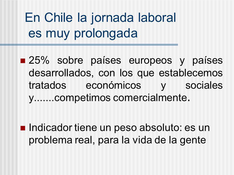 En Chile la jornada laboral es muy prolongada 25% sobre países europeos y países desarrollados, con los que establecemos tratados económicos y sociale
