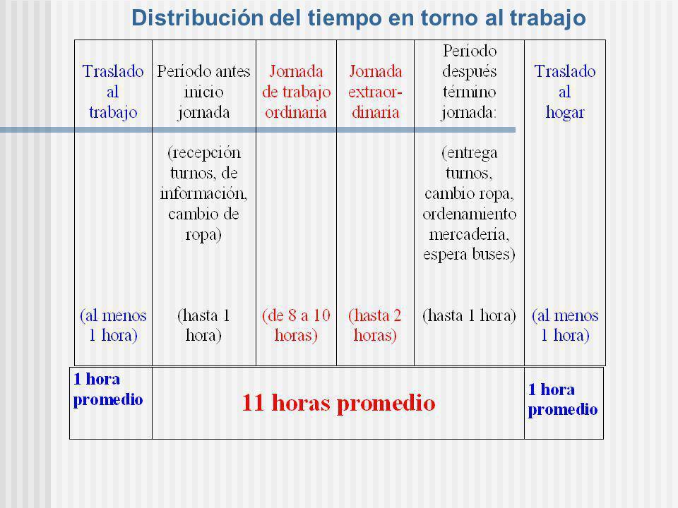 Distribución del tiempo en torno al trabajo