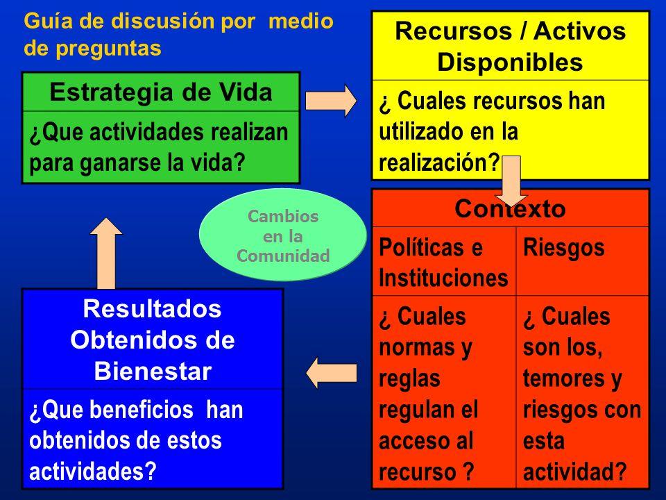 Guía de discusión por medio de preguntas Estrategia de Vida ¿Que actividades realizan para ganarse la vida? Recursos / Activos Disponibles ¿ Cuales re