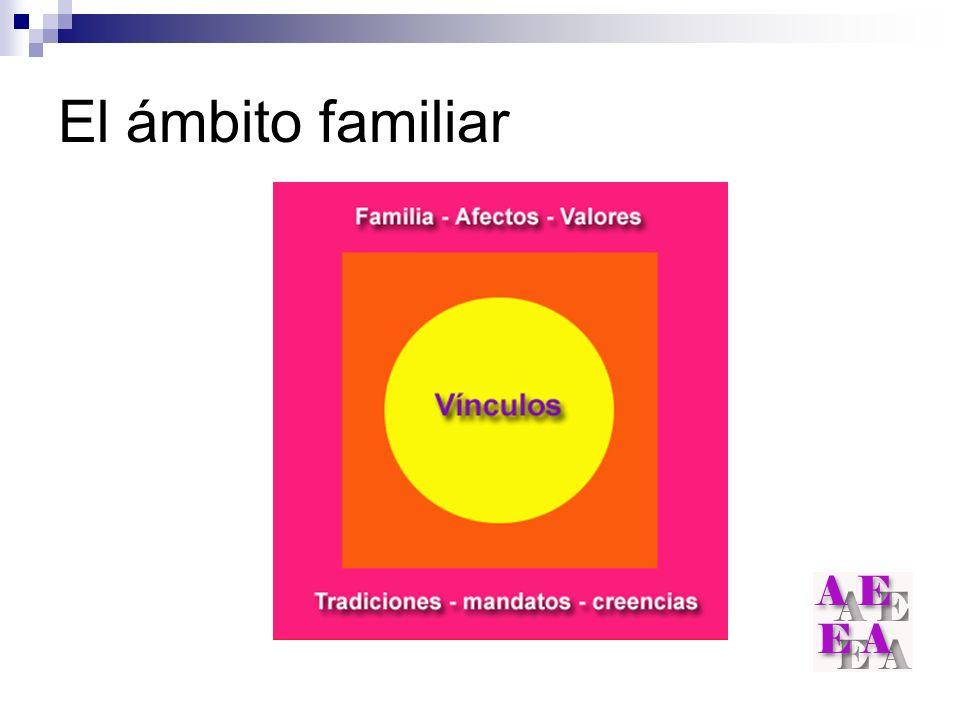 El ámbito familiar