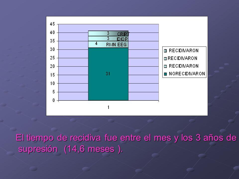 El tiempo de recidiva fue entre el mes y los 3 años de supresión (14,6 meses ). supresión (14,6 meses ).