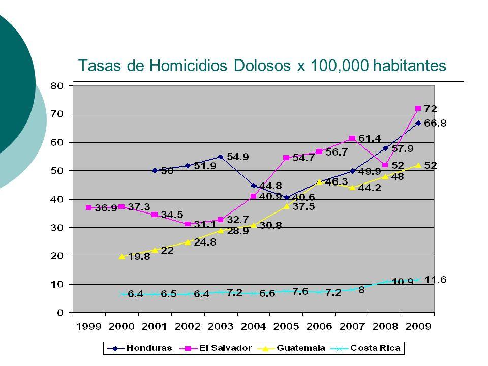 Tasas de Homicidios Dolosos x 100,000 habitantes