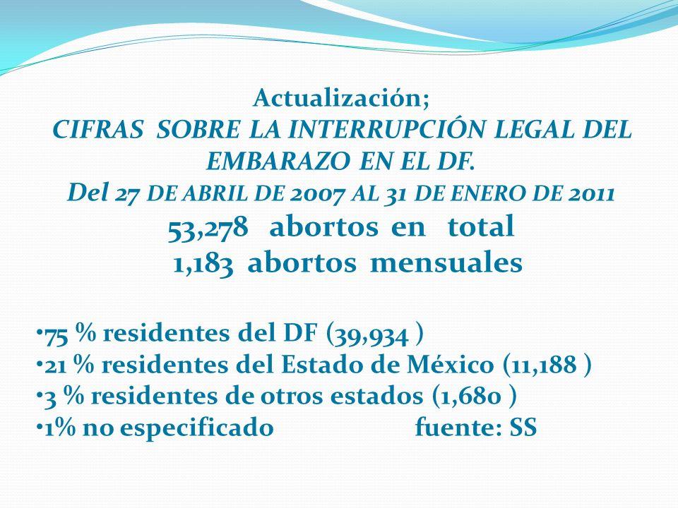 Actualización; CIFRAS SOBRE LA INTERRUPCIÓN LEGAL DEL EMBARAZO EN EL DF. Del 27 DE ABRIL DE 2007 AL 31 DE ENERO DE 2011 53,278 abortos en total 1,183