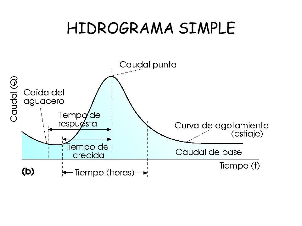 HIDROGRAMA SIMPLE
