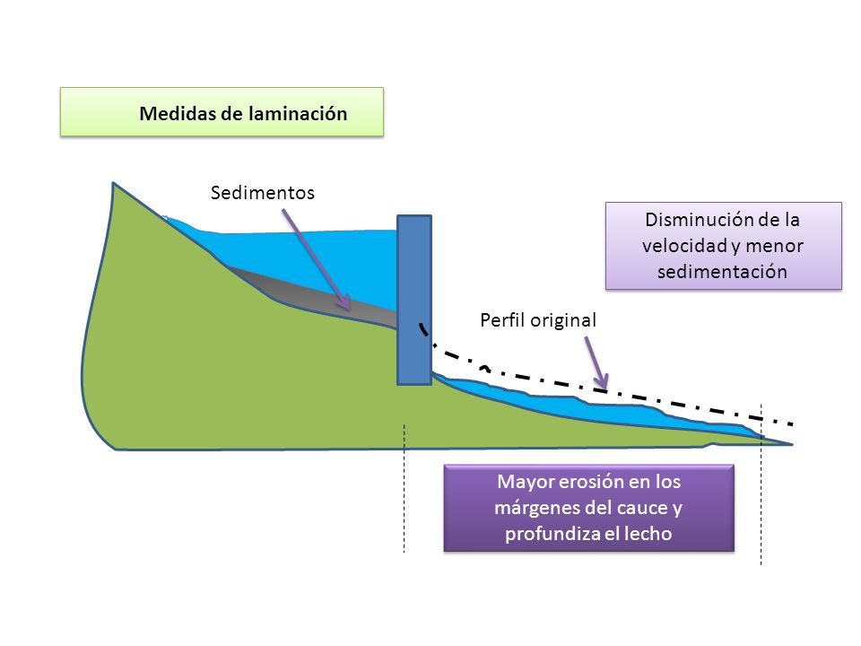 Sedimentos Perfil original Disminución de la velocidad y menor sedimentación Mayor erosión en los márgenes del cauce y profundiza el lecho Medidas de