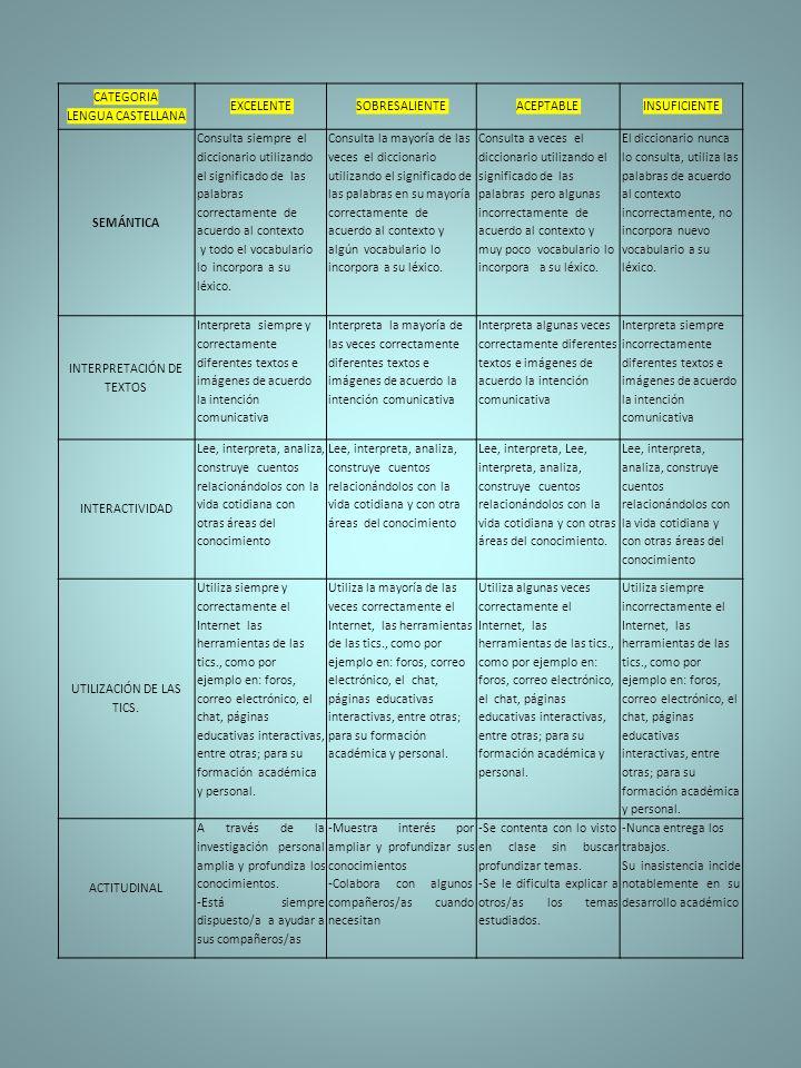 CATEGORIA LENGUA CASTELLANA EXCELENTESOBRESALIENTEACEPTABLEINSUFICIENTE SEMÁNTICA Consulta siempre el diccionario utilizando el significado de las palabras correctamente de acuerdo al contexto y todo el vocabulario lo incorpora a su léxico.
