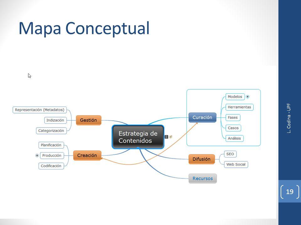 Mapa Conceptual L. Codina - UPF 19