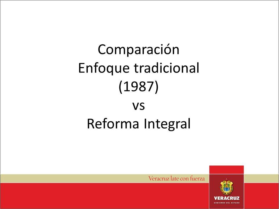 Enfoque formativo tradicional vs Competencias Enfoque Tradicional – Se asume al ser humano desde un plano unidimensional.