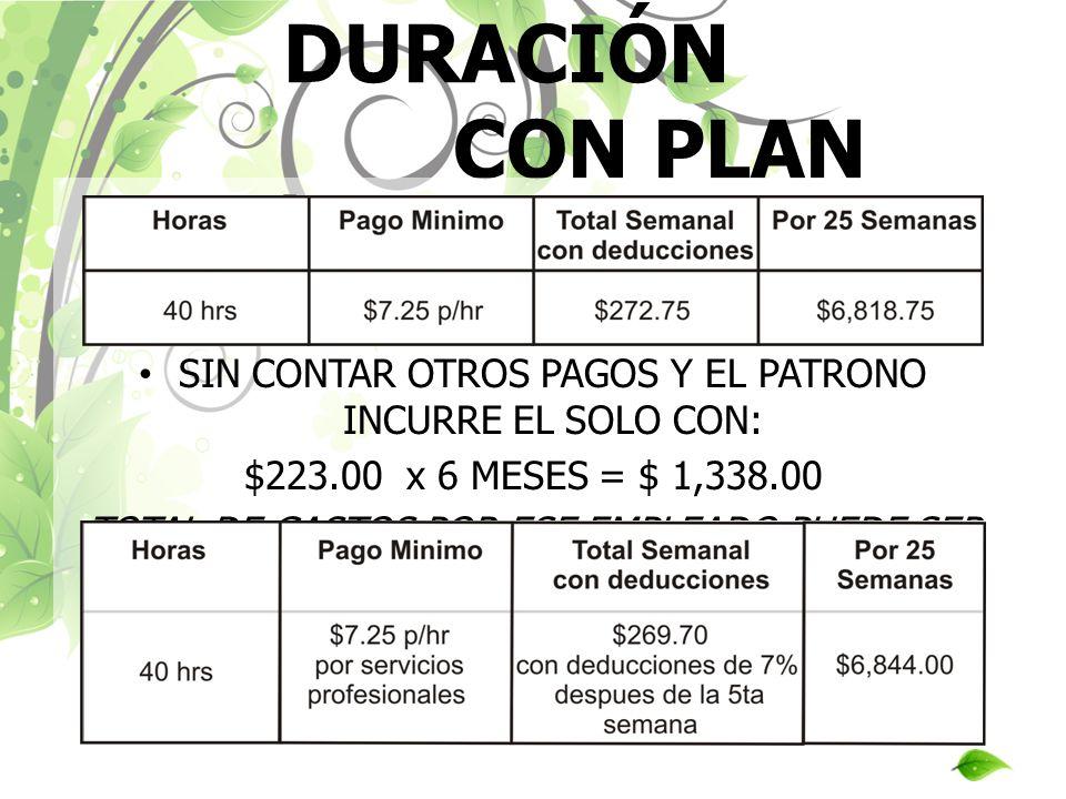 EMPLEADO DE DURACIÓN CON PLAN MÉDICO SIN CONTAR OTROS PAGOS Y EL PATRONO INCURRE EL SOLO CON: $223.00 x 6 MESES = $ 1,338.00 TOTAL DE GASTOS POR ESE E