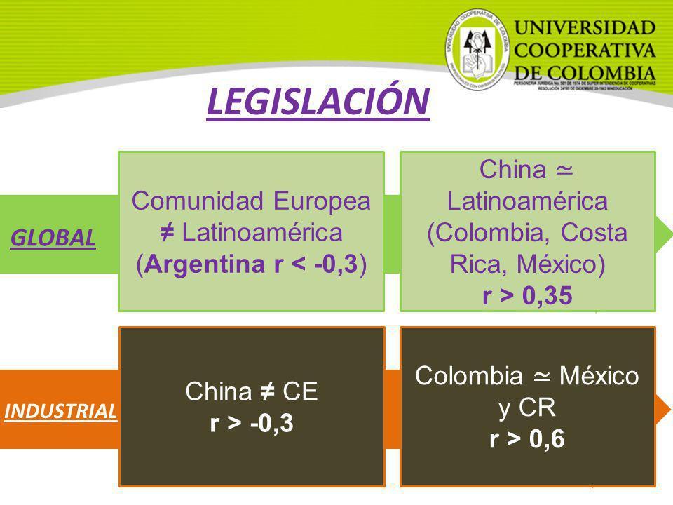 Comunidad Europea Latinoamérica (Argentina r < -0,3) China Latinoamérica (Colombia, Costa Rica, México) r > 0,35 China CE r > -0,3 Colombia México y C