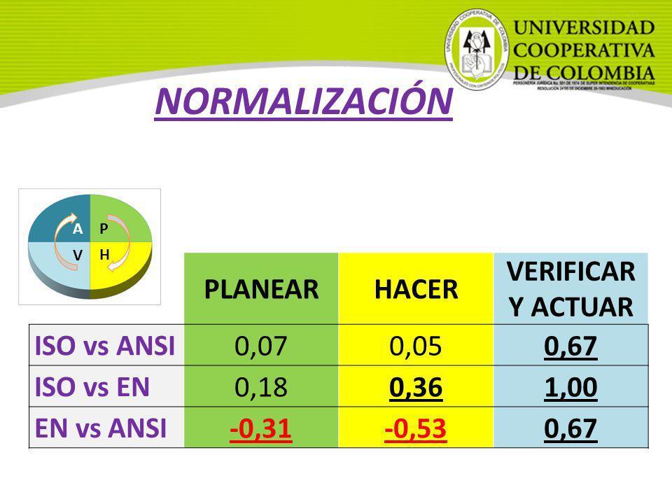 v PLANEARHACER VERIFICAR Y ACTUAR ISO vs ANSI 0,070,050,67 ISO vs EN 0,180,361,00 EN vs ANSI -0,31-0,530,67 P H A V