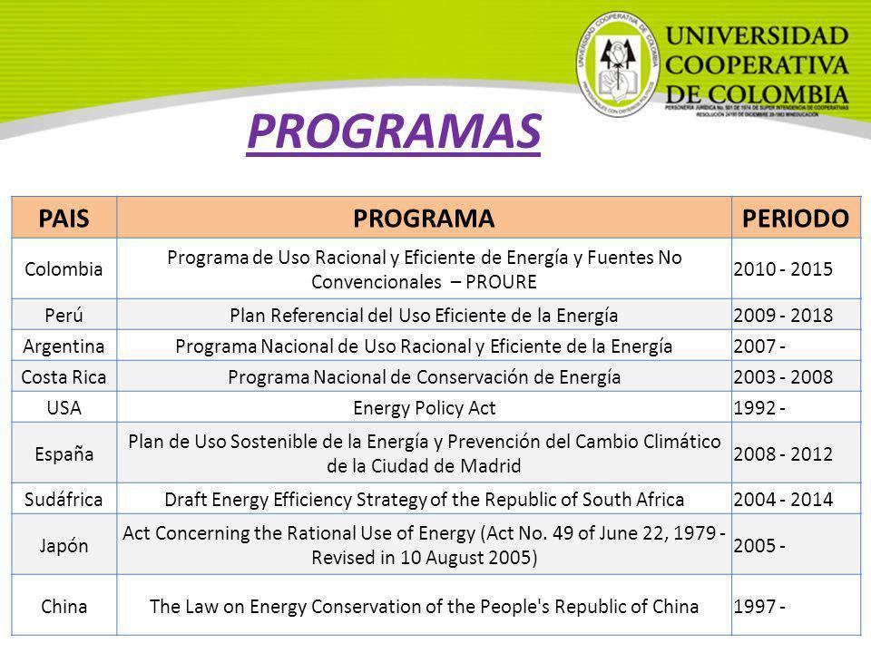 PROGRAMAS PAISPROGRAMAPERIODO Colombia Programa de Uso Racional y Eficiente de Energía y Fuentes No Convencionales – PROURE 2010 - 2015 PerúPlan Refer