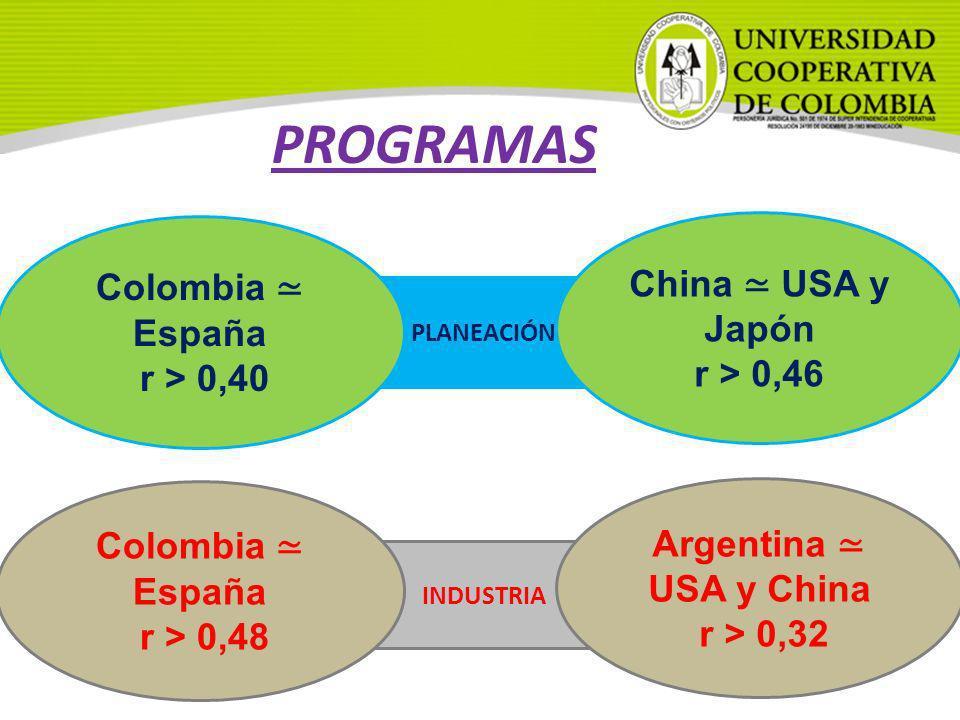 PLANEACIÓN PROGRAMAS Colombia España r > 0,40 China USA y Japón r > 0,46 INDUSTRIA Colombia España r > 0,48 Argentina USA y China r > 0,32