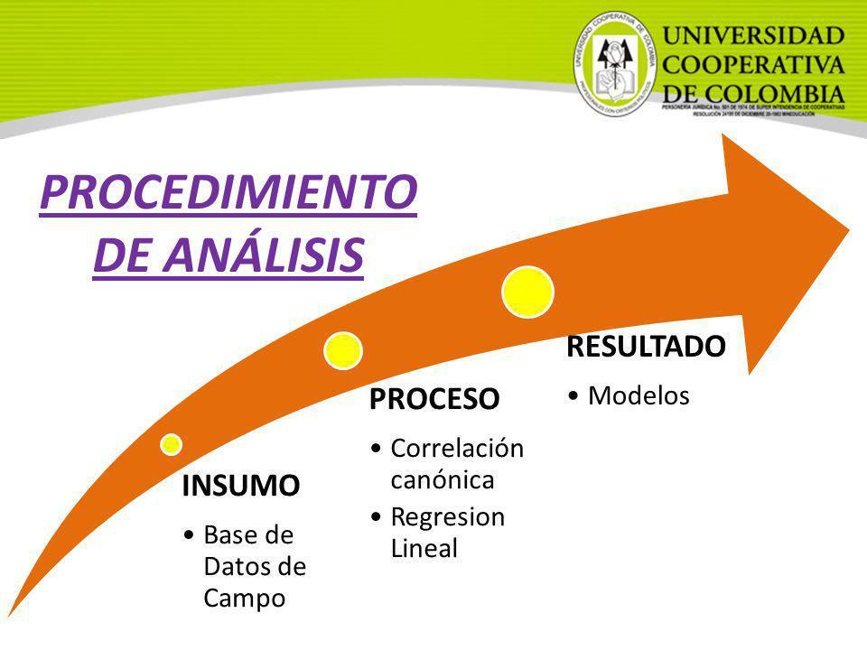 INSUMO Base de Datos de Campo PROCESO Correlación canónica Regresion Lineal RESULTADO Modelos PROCEDIMIENTO DE ANÁLISIS
