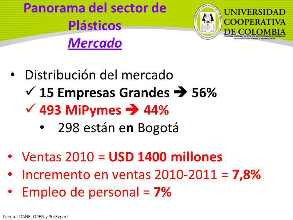 Panorama del sector de Plásticos Mercado Distribución del mercado 15 Empresas Grandes 56% 493 MiPymes 44% 298 están en Bogotá Fuente: DANE, OPEN y Pro