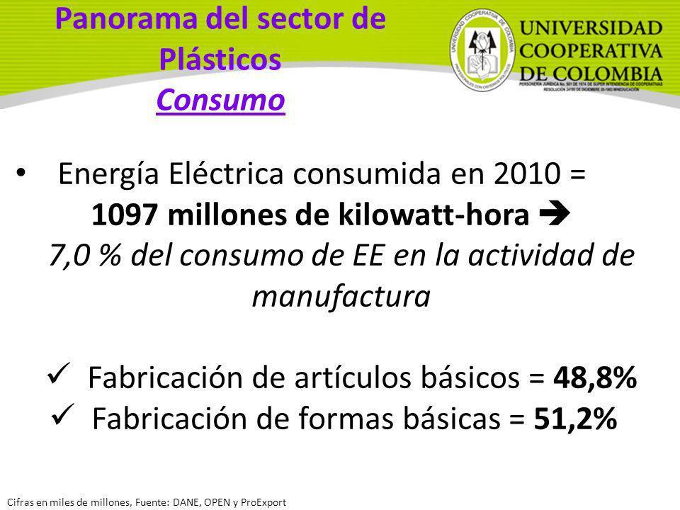 Energía Eléctrica consumida en 2010 = 1097 millones de kilowatt-hora 7,0 % del consumo de EE en la actividad de manufactura Fabricación de artículos b