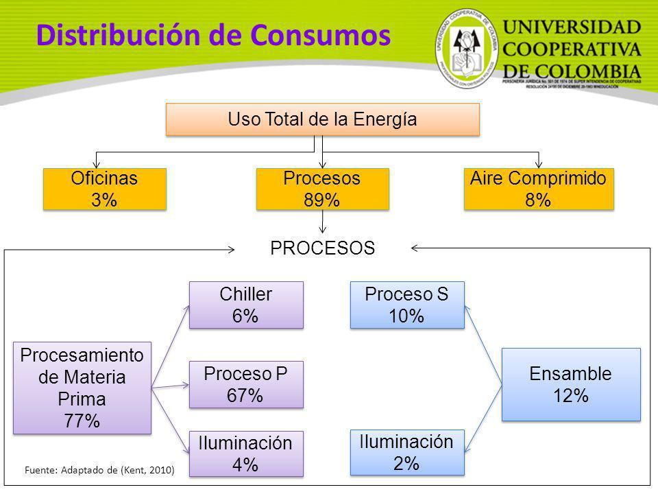 Fuente: Adaptado de (Kent, 2010) Uso Total de la Energía Oficinas 3% Oficinas 3% Procesos 89% Procesos 89% Aire Comprimido 8% Procesamiento de Materia