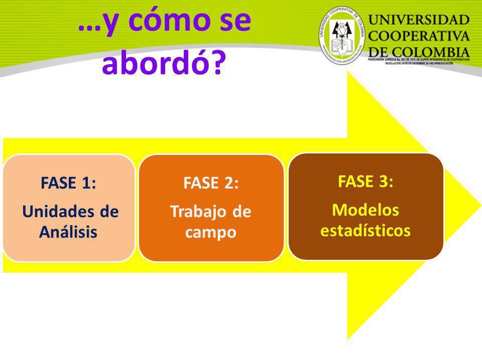FASE 1: Unidades de Análisis FASE 2: Trabajo de campo FASE 3: Modelos estadísticos …y cómo se abordó?