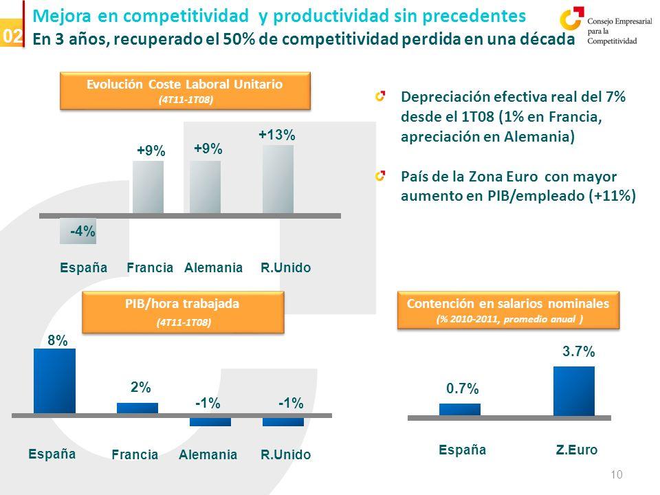 Mejora en competitividad y productividad sin precedentes En 3 años, recuperado el 50% de competitividad perdida en una década 02 España Francia +9% +13% Depreciación efectiva real del 7% desde el 1T08 (1% en Francia, apreciación en Alemania) País de la Zona Euro con mayor aumento en PIB/empleado (+11%) España 8% PIB/hora trabajada (4T11-1T08) PIB/hora trabajada (4T11-1T08) Alemania -4% FranciaAlemaniaR.Unido 2% -1% EspañaZ.Euro 3.7% R.Unido 0.7% Contención en salarios nominales (% 2010-2011, promedio anual ) Contención en salarios nominales (% 2010-2011, promedio anual ) Evolución Coste Laboral Unitario (4T11-1T08) Evolución Coste Laboral Unitario (4T11-1T08) 10