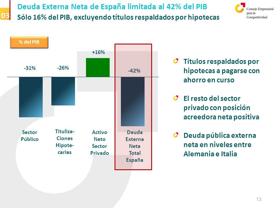 Vida media > 6 años 03 Deuda Externa Neta de España limitada al 42% del PIB Sólo 16% del PIB, excluyendo títulos respaldados por hipotecas % of GDP % del PIB Activo Neto Sector Privado + 16% - 31% Sector Público - 26% Tituliza- Ciones Hipote- carias -42 % Deuda Externa Neta Total España Títulos respaldados por hipotecas a pagarse con ahorro en curso El resto del sector privado con posición acreedora neta positiva Deuda pública externa neta en niveles entre Alemania e Italia 13