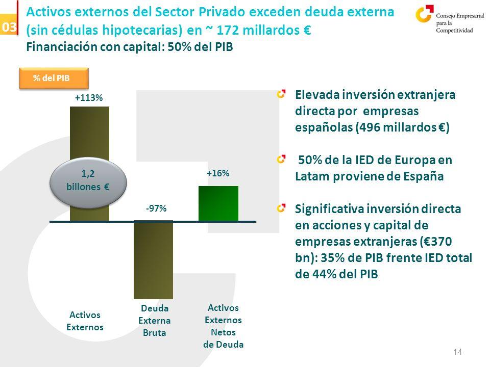 Vida media > 6 años Activos externos del Sector Privado exceden deuda externa (sin cédulas hipotecarias) en ~ 172 millardos Financiación con capital: 50% del PIB +16% +113% Activos Externos -97% Deuda Externa Bruta Activos Externos Netos de Deuda 1,2 billones 1,2 billones % del PIB Elevada inversión extranjera directa por empresas españolas (496 millardos ) 50% de la IED de Europa en Latam proviene de España Significativa inversión directa en acciones y capital de empresas extranjeras (370 bn): 35% de PIB frente IED total de 44% del PIB 03 14