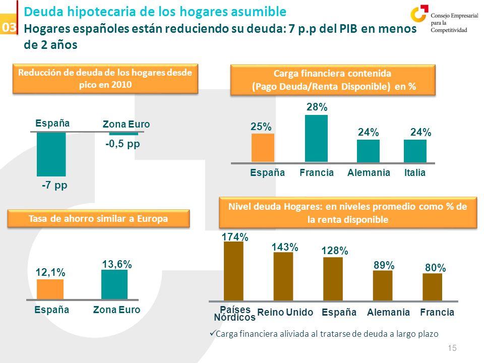 Deuda hipotecaria de los hogares asumible Hogares españoles están reduciendo su deuda: 7 p.p del PIB en menos de 2 años España Zona Euro -7 pp -0,5 pp Reducción de deuda de los hogares desde pico en 2010 Tasa de ahorro similar a Europa Carga financiera contenida (Pago Deuda/Renta Disponible) en % Carga financiera contenida (Pago Deuda/Renta Disponible) en % EspañaFranciaAlemaniaItalia 25% 28% 24% Nivel deuda Hogares: en niveles promedio como % de la renta disponible 174% 143% 128% 80% Países Nórdicos Reino UnidoEspañaAlemaniaFrancia 89% EspañaZona Euro 12,1% 13,6% Carga financiera aliviada al tratarse de deuda a largo plazo 03 15