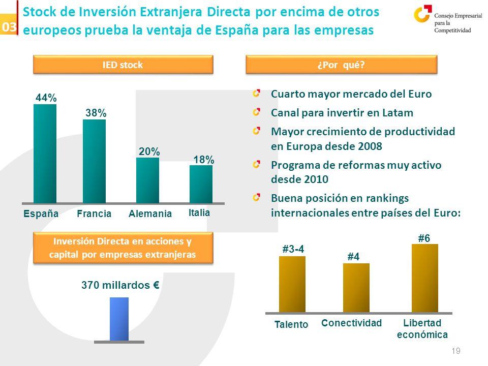 Stock de Inversión Extranjera Directa por encima de otros europeos prueba la ventaja de España para las empresas IED stock ¿Por qué.