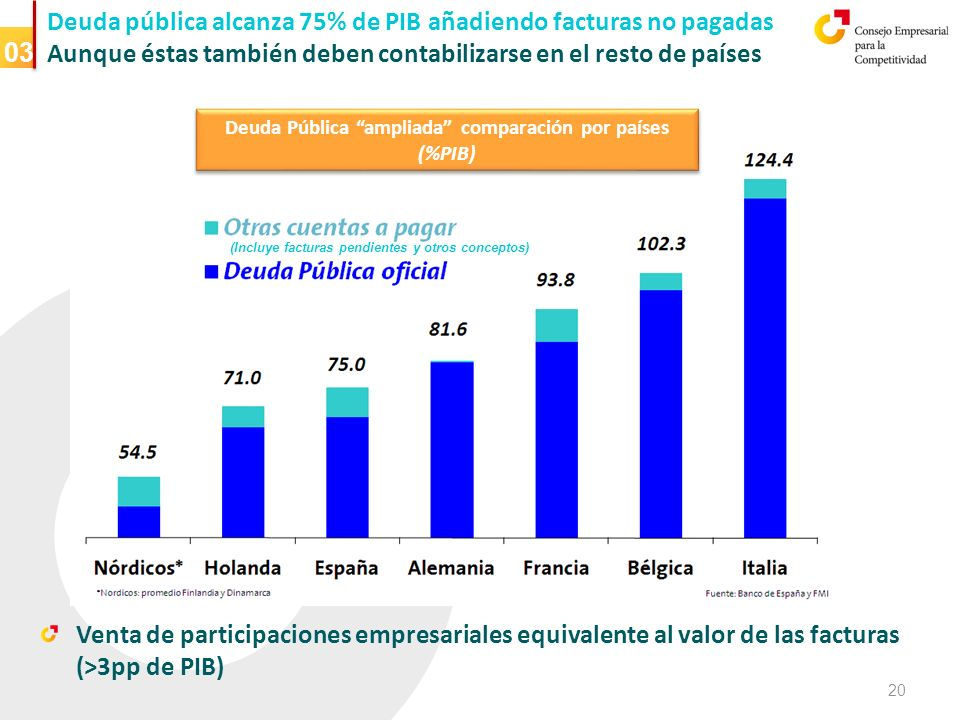 Deuda pública alcanza 75% de PIB añadiendo facturas no pagadas Aunque éstas también deben contabilizarse en el resto de países 03 Venta de participaciones empresariales equivalente al valor de las facturas (>3pp de PIB) (Incluye facturas pendientes y otros conceptos) Deuda Pública ampliada comparación por países (%PIB) 20